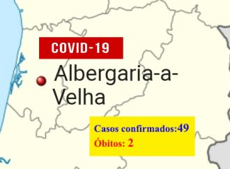 COVID-19: Albergaria aumenta para 49 o número de casos positivos e regista a segunda morte