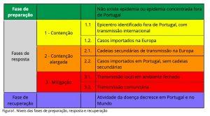 Níveis das fases de preparação, resposta e recuperação - DGS