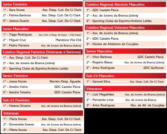 Jornal de Albergaria - Classificações